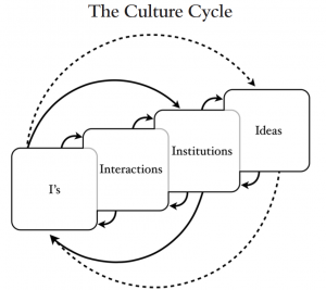 Culture-Cycle1-e1360651066805.png